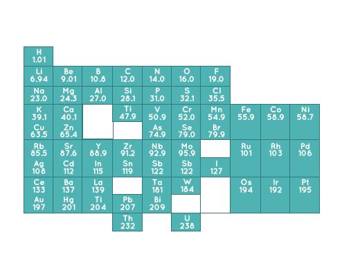 Ejemplomendeleievg propuso clasificar a los elementos de acuerdo con la repeticin regular y peridica de sus propiedades su propuesta super a la de newlands urtaz Choice Image