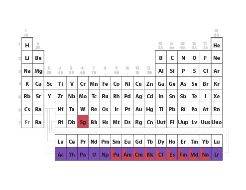 Ejemploseaborgg descubri y aisl 10 elementos qumicos transurnicos elementos con nmero atmico superior a 92 adems fue el primero en proponer la serie actnida urtaz Image collections