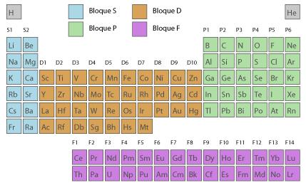 Tabla peridica de los elementos observa en la imagen cuntos electrones tiene cada elemento dentro de un mismo grupo en su ltima capa y en qu tipo de orbital se encuentran urtaz Gallery
