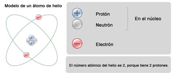 Tabla peridica de los elementos cada elemento se distingue de los dems por el nmero de protones que tiene dentro del ncleo la cantidad de neutrones o de electrones puede variar sin que urtaz Images