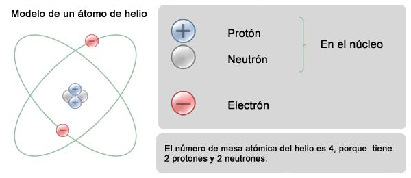 Tabla peridica de los elementos la suma de los neutrones y los protones que se encuentran dentro del ncleo se conoce como nmero de masa que no es lo mismo que la masa atmica urtaz Images